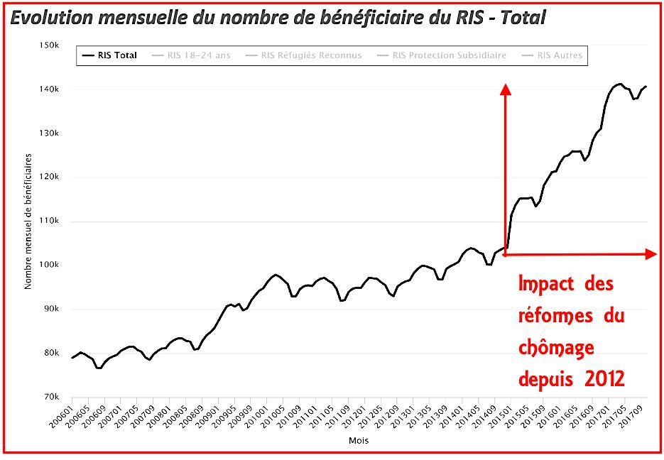 Evolution mensuelle du nombre de bénéficiaires du RIS des CPAS 2006 - 2017